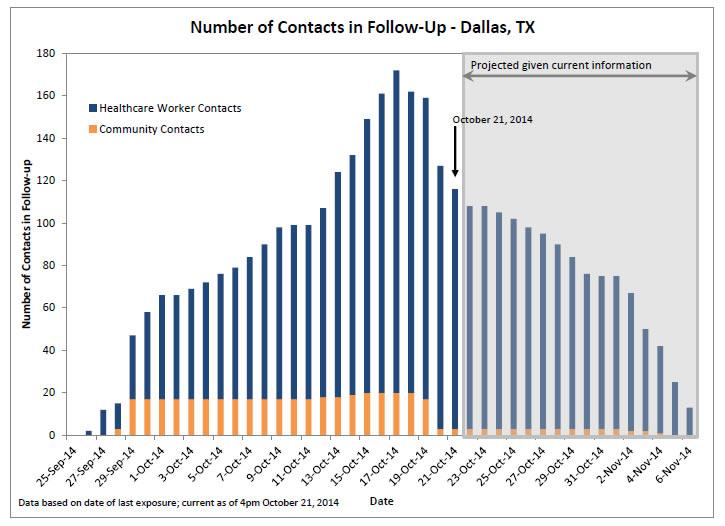 CDC Dallas Graph